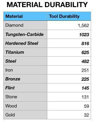 Скачать Easy Steel & More для Minecraft 1.15.1