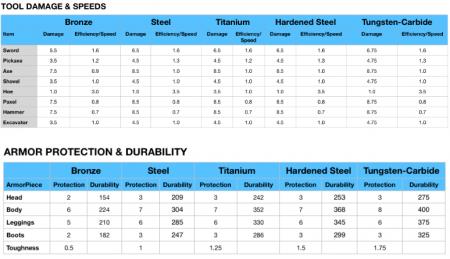 Скачать Easy Steel & More для Minecraft 1.16.4